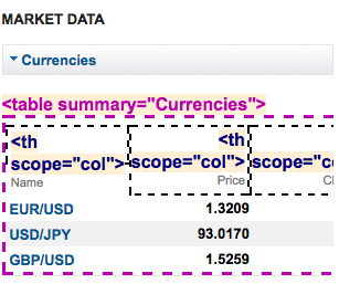 screen shot of a Yahoo! Finance data table after using the Data Table bookmarklet