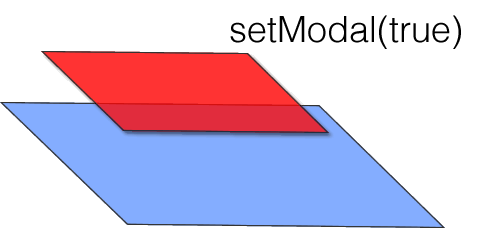 diagram of a modal layer within Android. Use <a href=