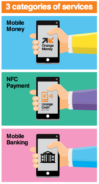 3 categories of service: Mobile Money, NFC Payment, and Mobile Banking