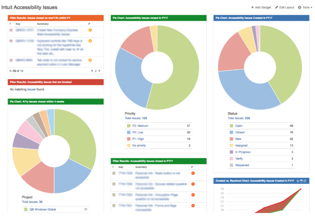 Example JIRA dashboard