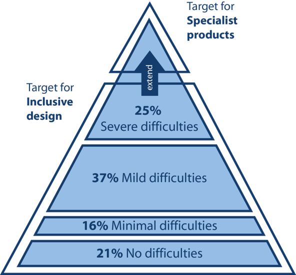 Target for Inclusive Design; 21% No difficulties, 16% minimal difficulties, 37% mild difficulties, 25% severe difficulties; target for specialist products