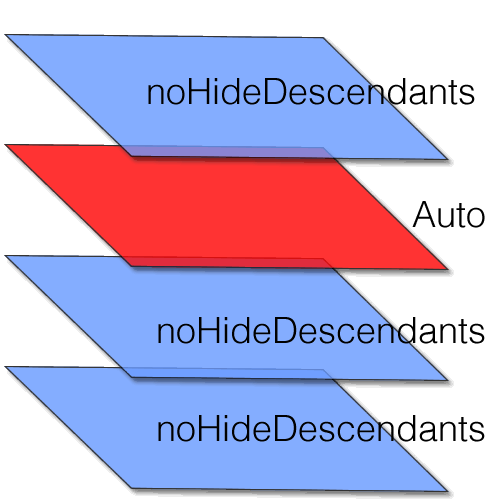 diagram of UI layers within Android and setting noHideDescendants on unused layers. Use Auto on current layer